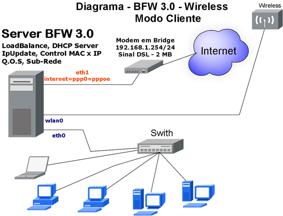 wiki:bfw3x_wifi_client-pt-br.png